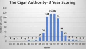 Cigar Editorial: When is a 90 not a 90