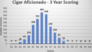 Cigar Editorial: When is a 90 not a 90
