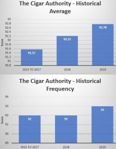 Cigar Editorial: When is a 90 not a 90 - 2 Years Later